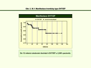 Obr. č. III.1: Manifestace trombózy typu DVT/EP