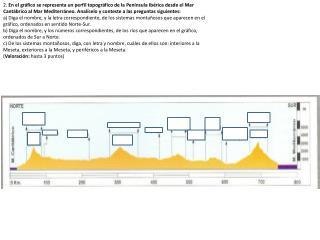 2.  En el gráfico se representa un perfil topográfico de la Península Ibérica desde el Mar