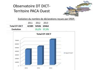 Observatoire DT DICT-Territoire PACA Ouest