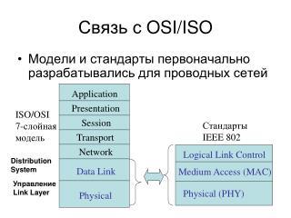 Связь с  OSI/ISO