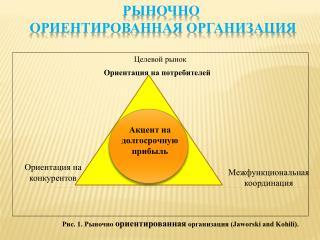 Рыночно  ориентированная организация