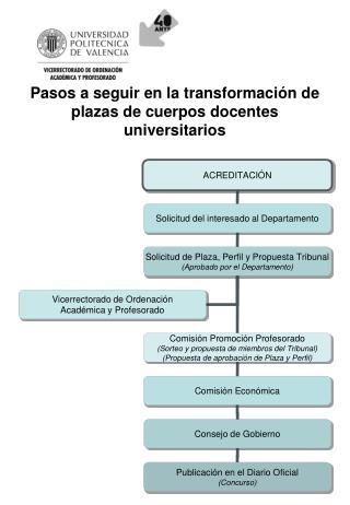 Pasos a seguir en la transformación de plazas de cuerpos docentes universitarios