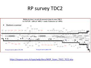 RP  survey  TDC2