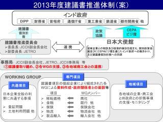 2013 年度建議書推進体制(案)