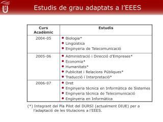 Estudis de grau adaptats a l'EEES