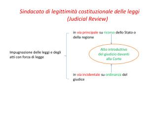 Sindacato di legittimità costituzionale delle leggi ( Judicial Review )