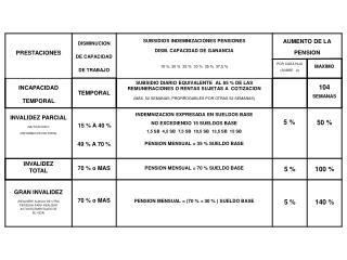 GRAN INVALIDEZ (REQUIERE AUXILIO DE OTRA PERSONA PARA REALIZAR ACTOS ELEMENTALES DE SU VIDA)