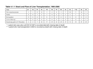 Table 4.1.1: Stock and Flow of Liver Transplantation, 1993-2005
