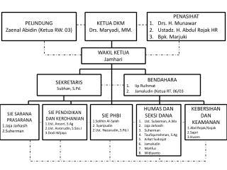 PELINDUNG Zaenal Abidin (Ketua RW. 03)