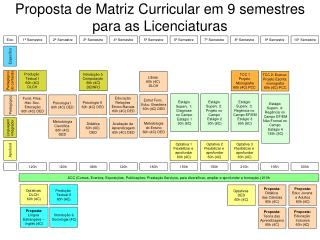 Proposta de Matriz Curricular em 9 semestres para as Licenciaturas