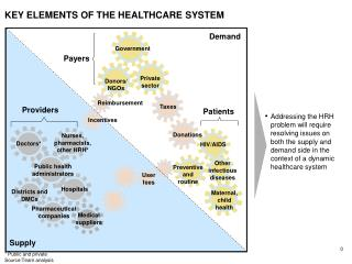 KEY ELEMENTS OF THE HEALTHCARE SYSTEM