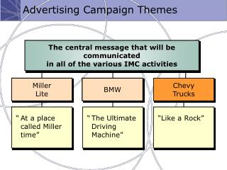 Advertising Campaign Themes