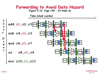 Forwarding to Avoid Data Hazard Figure 3.10, Page 149 , CA:AQA 2e