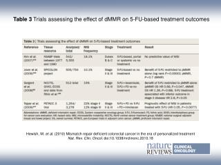 Table 3  Trials assessing the effect of dMMR on 5-FU-based treatment outcomes