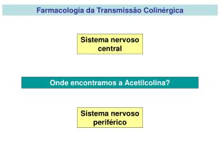 Farmacologia da Transmissão Colinérgica