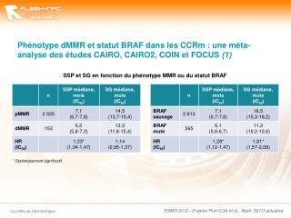 ESMO 2012 - D'après  Punt CJA et al., Abstr. 521O actualisé