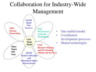 Collaboration for Industry-Wide Management