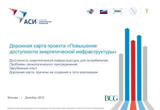 Дорожная карта проекта «Повышение доступности энергетической инфраструктуры»