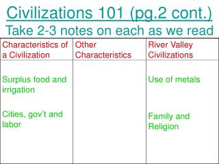 Civilizations 101 (pg.2 cont.) Take 2-3 notes on each as we read