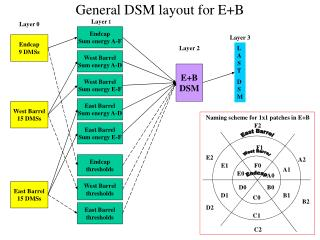 General DSM layout for E+B