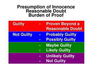 Presumption of Innocence Reasonable Doubt Burden of Proof