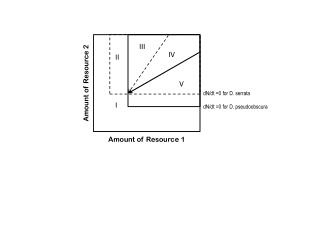Amount of Resource  1