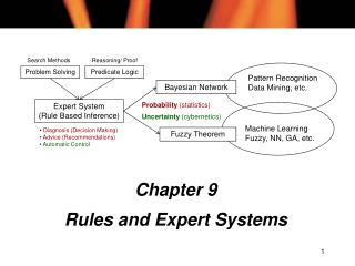 Chapter 9 Rules and Expert Systems