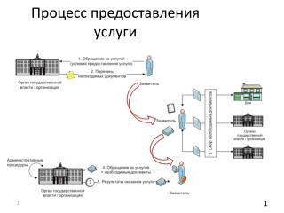 Процесс предоставления услуги до 1.10.2011 г.
