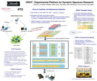 CRKIT : Experimental Platform for Dynamic Spectrum Research