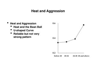 Heat and Aggression