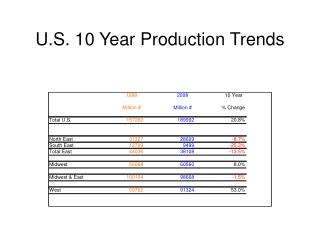 U.S. 10 Year Production Trends
