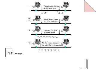 3. Ethernet