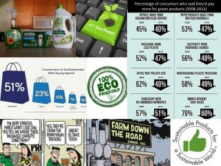 Percentage of consumers who said they'd pay more for green products (2008-2012)