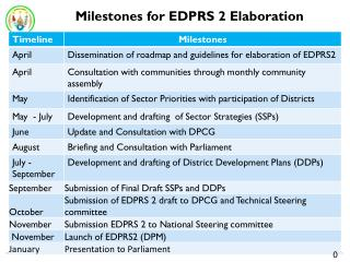 Milestones for EDPRS 2 Elaboration