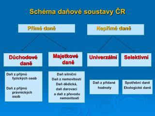 Schéma daňové soustavy ČR