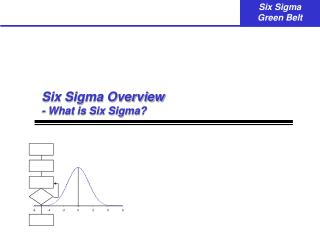 Six Sigma Overview - What is Six Sigma?