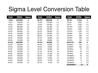 Sigma Level Conversion Table