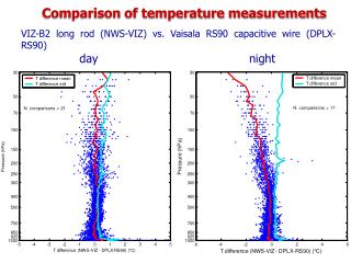 Comparison of temperature measurements