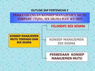 OUTLINE  SAP PERTEMUAN 2