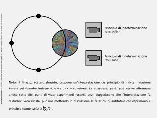 Principio di indeterminazione (sito INFN)