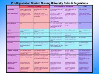 Pre-Registration Student Nursing University Rules & Regulations