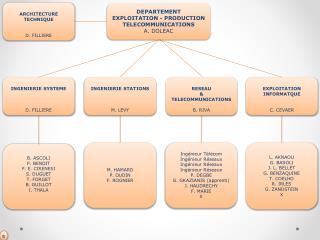 DEPARTEMENT  EXPLOITATION - PRODUCTION TELECOMMUNICATIONS A. DOLEAC