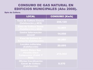 CONSUMO DE GAS NATURAL EN EDIFICIOS MUNICIPALES (Año 2008).