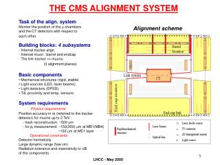THE CMS ALIGNMENT SYSTEM