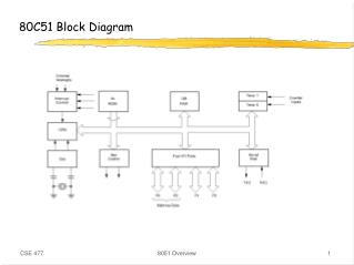 80C51 Block Diagram