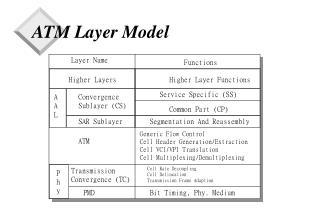 ATM Layer Model