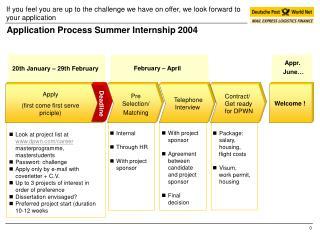Application Process Summer Internship 2004