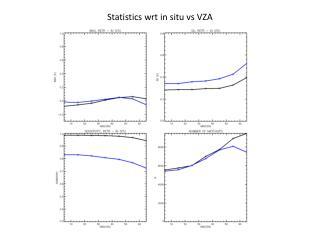 Statistics wrt in situ  vs  VZA