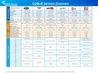CCM+E Detroit Overview