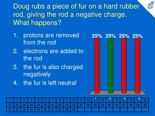 Doug rubs a piece of fur on a hard rubber rod, giving the rod a negative charge. What happens?